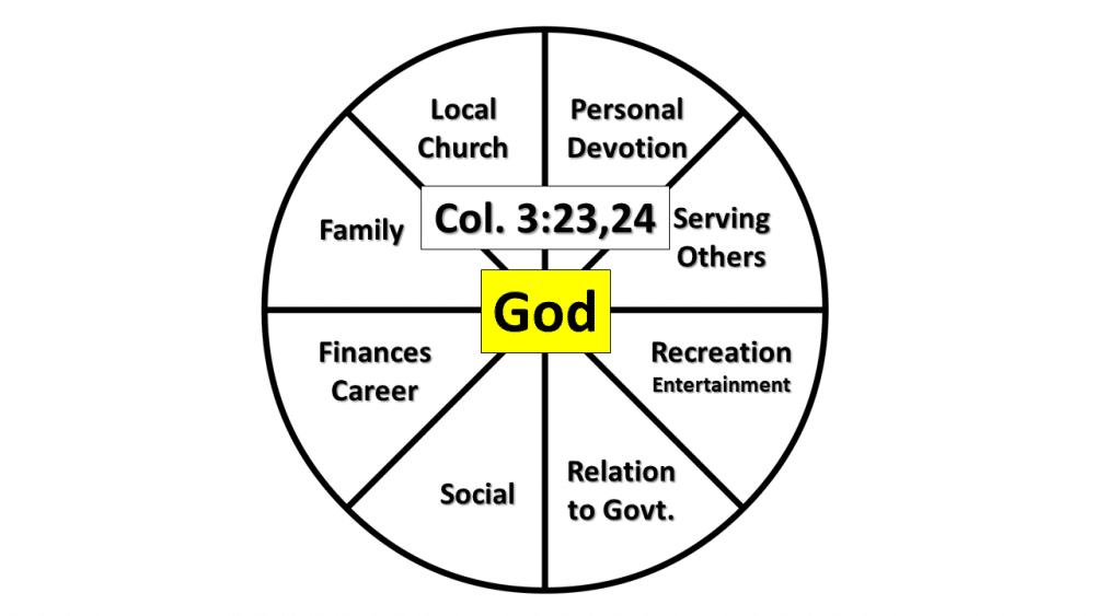 Colossians 3:23,24
